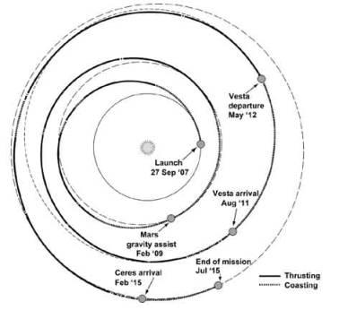 Dawn - Mission autour de Cérès - Page 5 Astron6