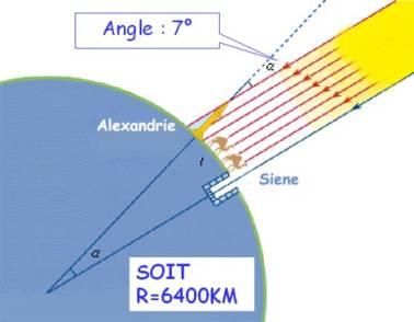 Grandes dates de l 39 astronomie - Methode simple pour mesurer terre ...