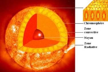 temperature du soleil en c
